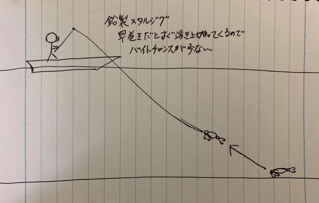青森マダイ釣行